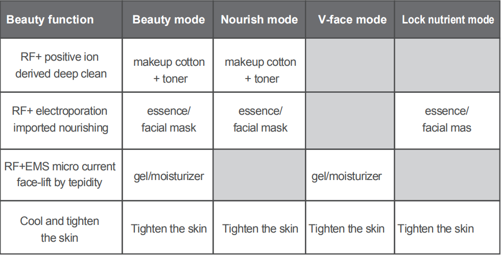 How to use each mode of nanoskin ?